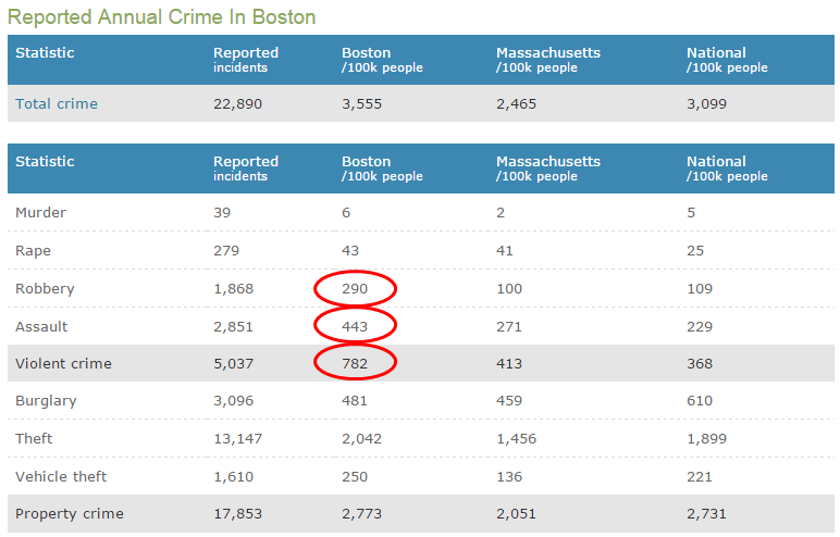 boston crime stats