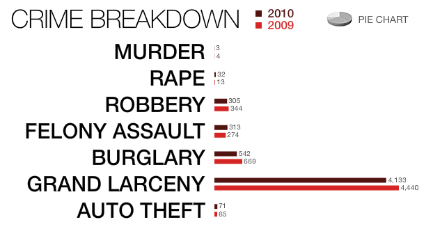 midtown crime breakdown