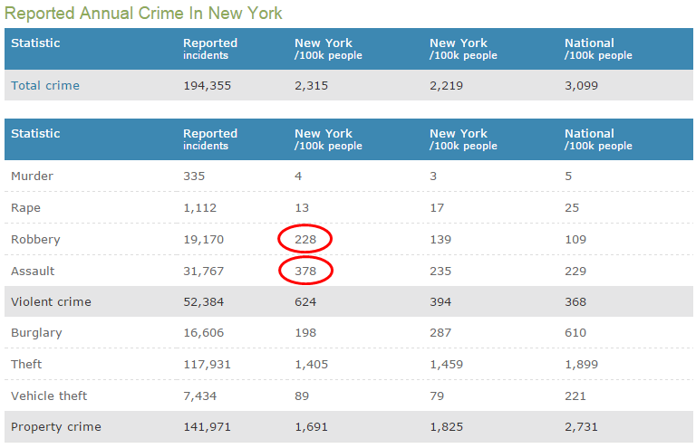 new york crime stats