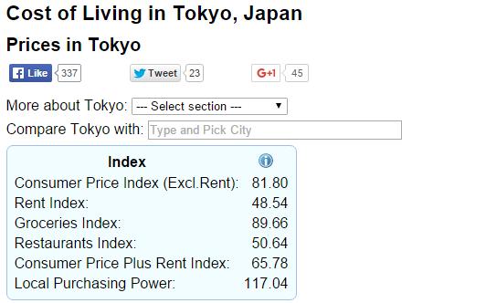 tokyo price index