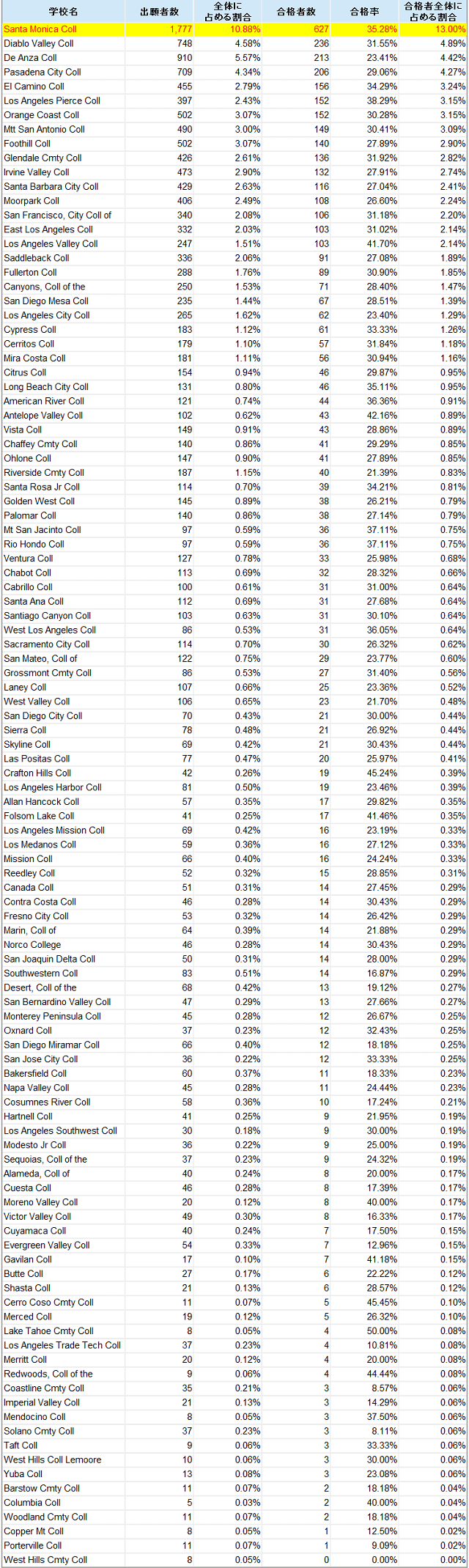 transfer rate from ccc to ucla