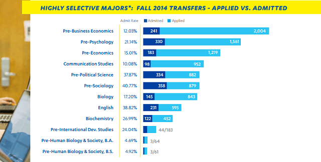 ucla highly selective majors
